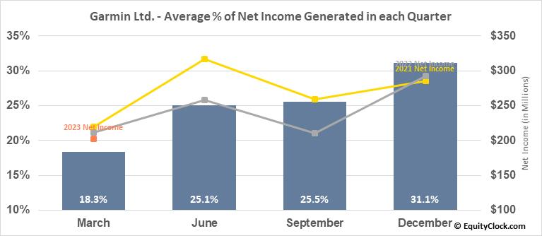 Garmin Ltd. (NASD:GRMN) Net Income Seasonality