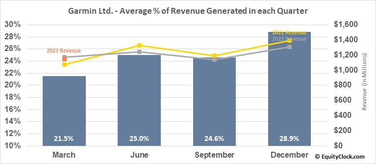 Garmin Ltd. (NASD:GRMN) Revenue Seasonality