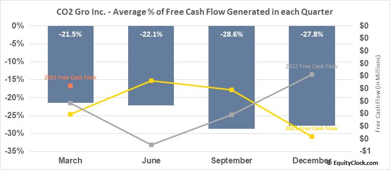 CO2 Gro Inc. (TSXV:GROW.V) Free Cash Flow Seasonality