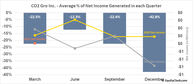 CO2 Gro Inc. (TSXV:GROW.V) Net Income Seasonality