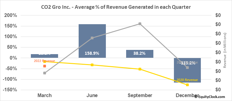 CO2 Gro Inc. (TSXV:GROW.V) Revenue Seasonality