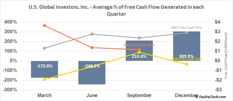 U.S. Global Investors, Inc. (NASD:GROW) Free Cash Flow Seasonality