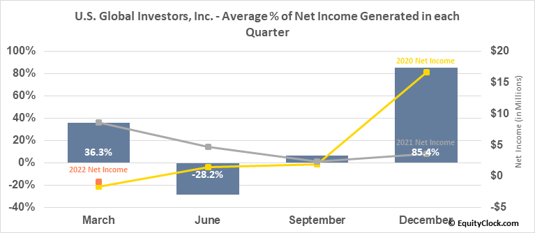 U.S. Global Investors, Inc. (NASD:GROW) Net Income Seasonality
