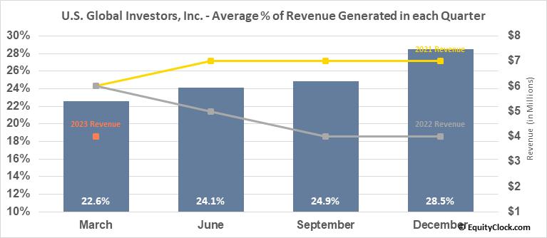 U.S. Global Investors, Inc. (NASD:GROW) Revenue Seasonality