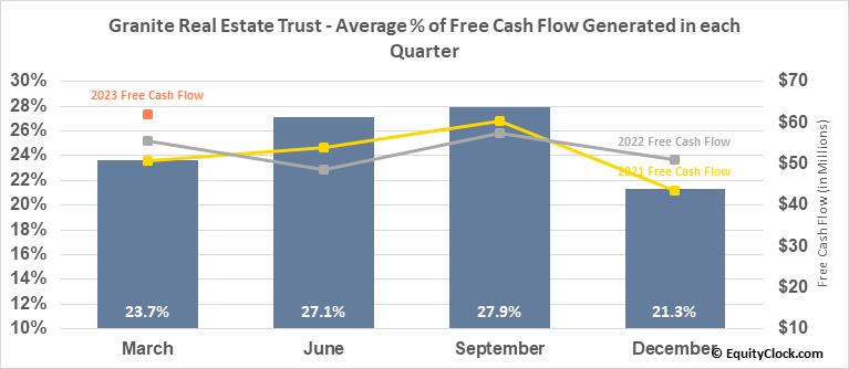 Granite Real Estate Trust (NYSE:GRP/U) Free Cash Flow Seasonality