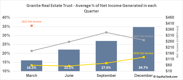 Granite Real Estate Trust (NYSE:GRP/U) Net Income Seasonality
