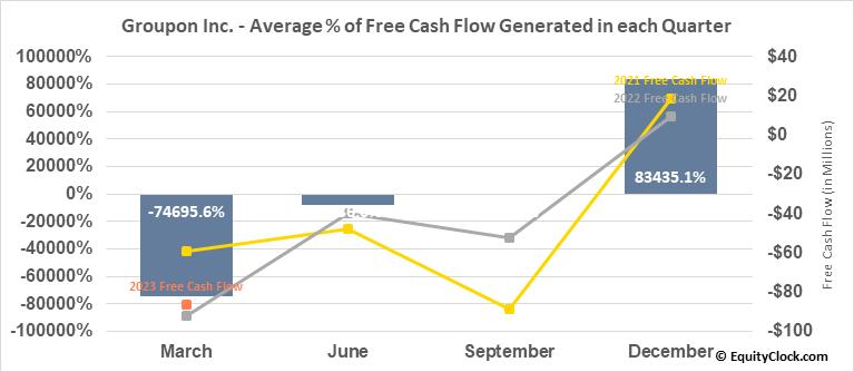 Groupon Inc. (NASD:GRPN) Free Cash Flow Seasonality