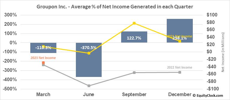 Groupon Inc. (NASD:GRPN) Net Income Seasonality