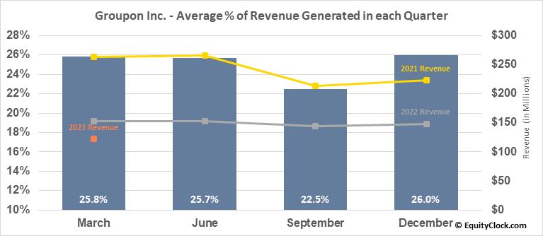 Groupon Inc. (NASD:GRPN) Revenue Seasonality