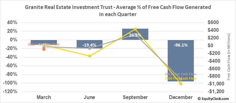 Granite Real Estate Investment Trust (TSE:GRT/UN.TO) Free Cash Flow Seasonality