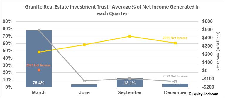 Granite Real Estate Investment Trust (TSE:GRT/UN.TO) Net Income Seasonality