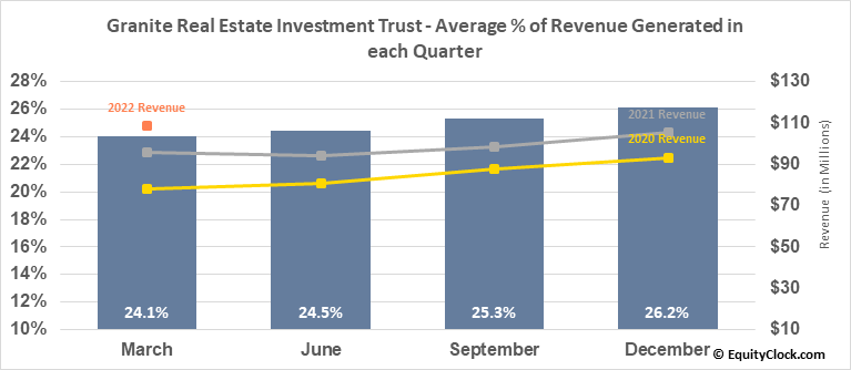 Granite Real Estate Investment Trust (TSE:GRT/UN.TO) Revenue Seasonality
