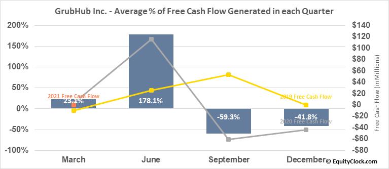 GrubHub Inc. (NYSE:GRUB) Free Cash Flow Seasonality