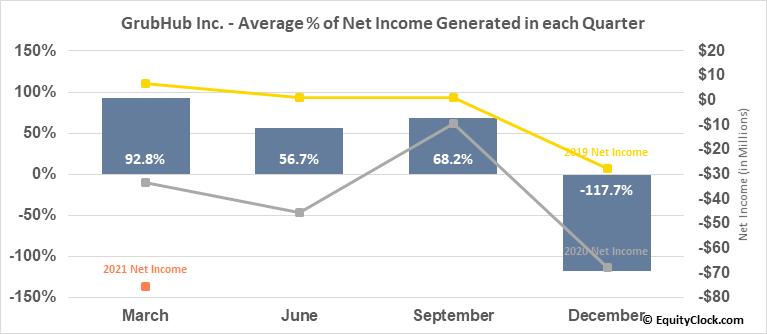 GrubHub Inc. (NYSE:GRUB) Net Income Seasonality