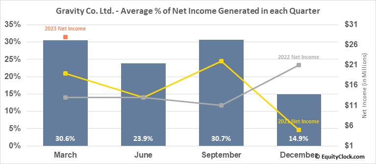 Gravity Co. Ltd. (NASD:GRVY) Net Income Seasonality