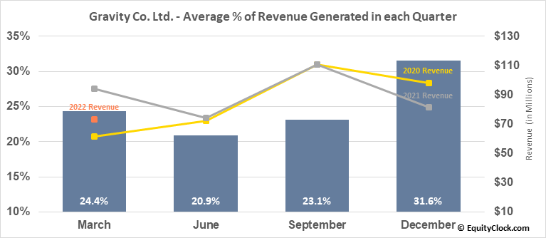 Gravity Co. Ltd. (NASD:GRVY) Revenue Seasonality