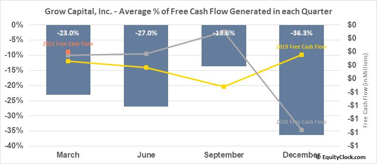 Grow Capital, Inc. (OTCMKT:GRWC) Free Cash Flow Seasonality