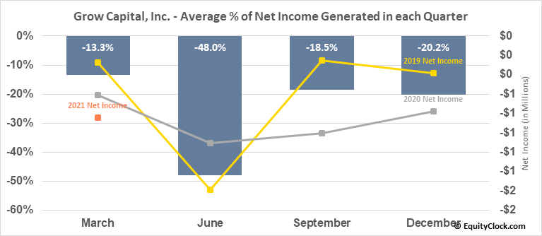 Grow Capital, Inc. (OTCMKT:GRWC) Net Income Seasonality