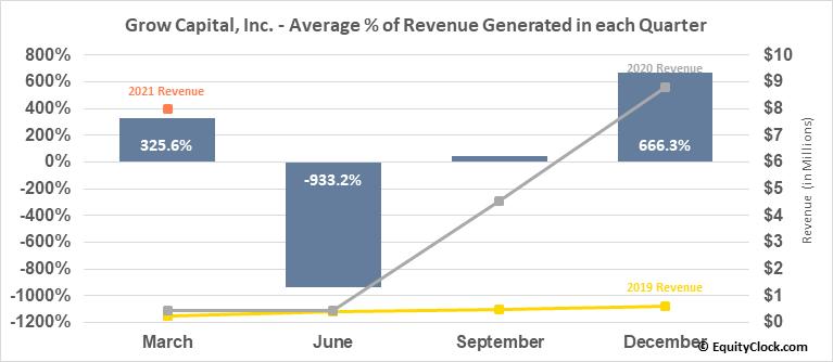 Grow Capital, Inc. (OTCMKT:GRWC) Revenue Seasonality