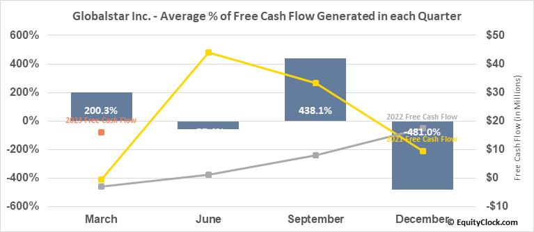Globalstar Inc. (AMEX:GSAT) Free Cash Flow Seasonality