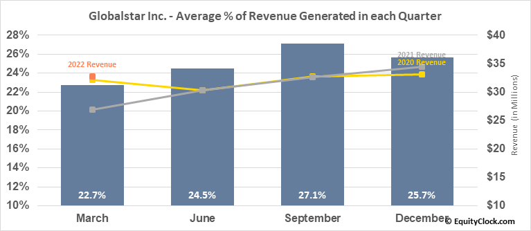 Globalstar Inc. (AMEX:GSAT) Revenue Seasonality