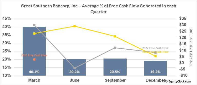 Great Southern Bancorp, Inc. (NASD:GSBC) Free Cash Flow Seasonality