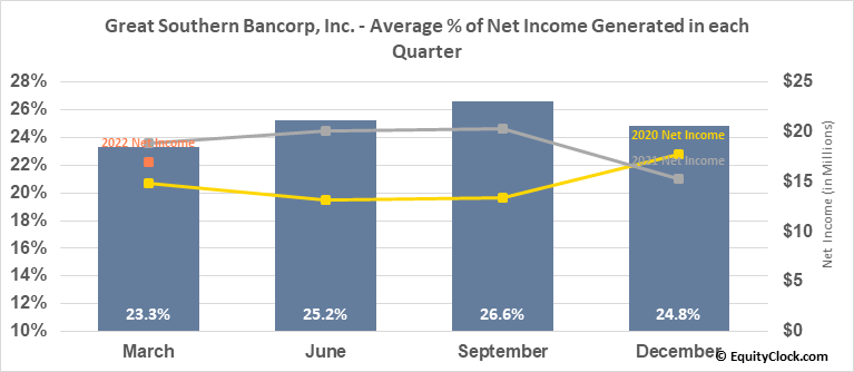 Great Southern Bancorp, Inc. (NASD:GSBC) Net Income Seasonality