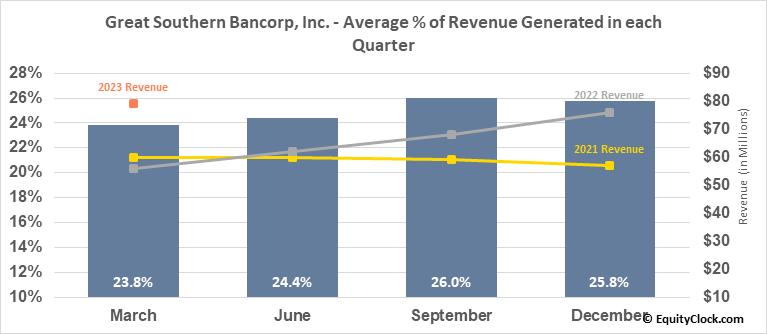 Great Southern Bancorp, Inc. (NASD:GSBC) Revenue Seasonality
