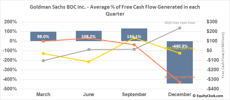 Goldman Sachs BDC Inc. (NYSE:GSBD) Free Cash Flow Seasonality