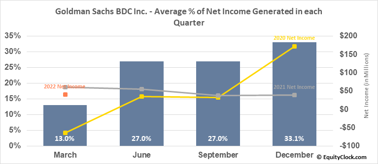 Goldman Sachs BDC Inc. (NYSE:GSBD) Net Income Seasonality