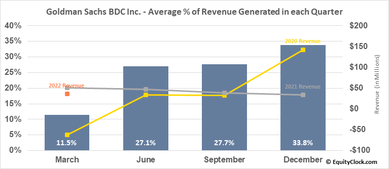 Goldman Sachs BDC Inc. (NYSE:GSBD) Revenue Seasonality
