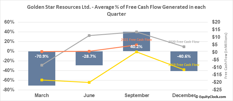 Golden Star Resources Ltd. (TSE:GSC.TO) Free Cash Flow Seasonality