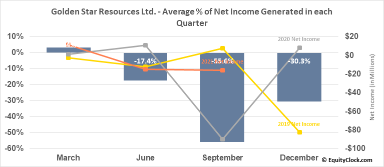Golden Star Resources Ltd. (TSE:GSC.TO) Net Income Seasonality