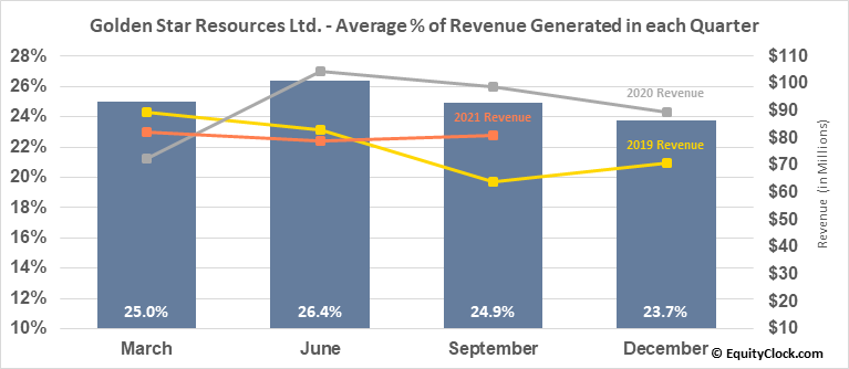 Golden Star Resources Ltd. (TSE:GSC.TO) Revenue Seasonality