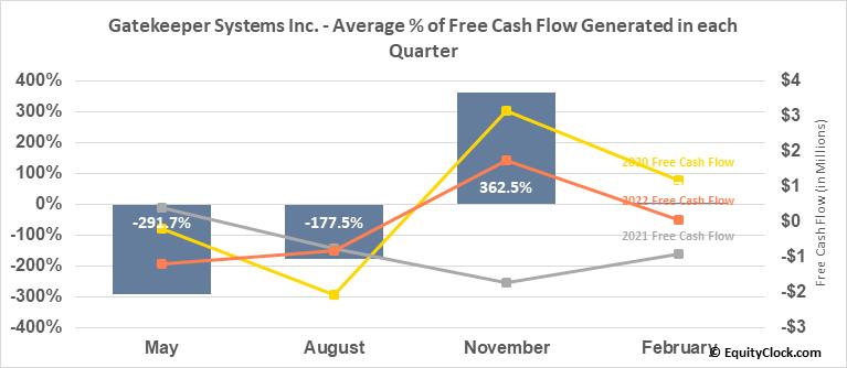 Gatekeeper Systems Inc. (TSXV:GSI.V) Free Cash Flow Seasonality