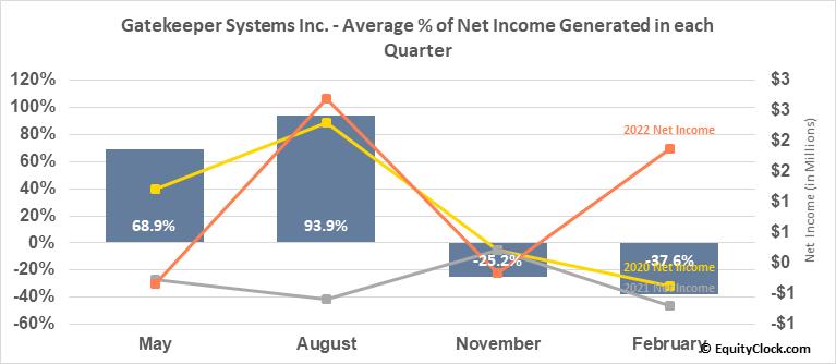 Gatekeeper Systems Inc. (TSXV:GSI.V) Net Income Seasonality
