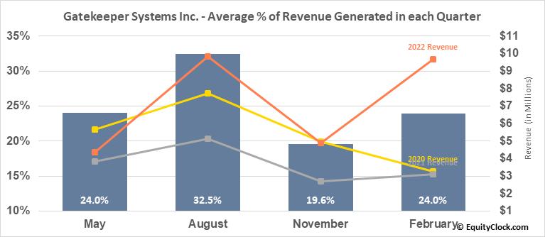 Gatekeeper Systems Inc. (TSXV:GSI.V) Revenue Seasonality