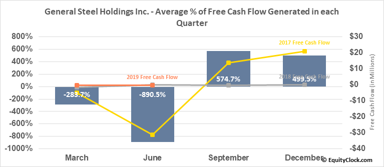 General Steel Holdings Inc. (OTCMKT:GSIH) Free Cash Flow Seasonality