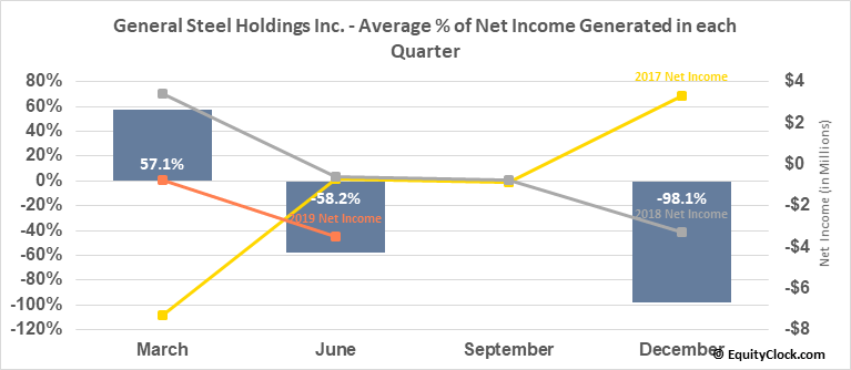 General Steel Holdings Inc. (OTCMKT:GSIH) Net Income Seasonality