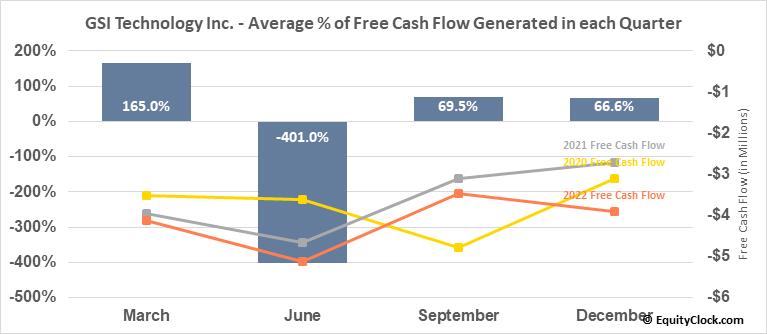 GSI Technology Inc. (NASD:GSIT) Free Cash Flow Seasonality
