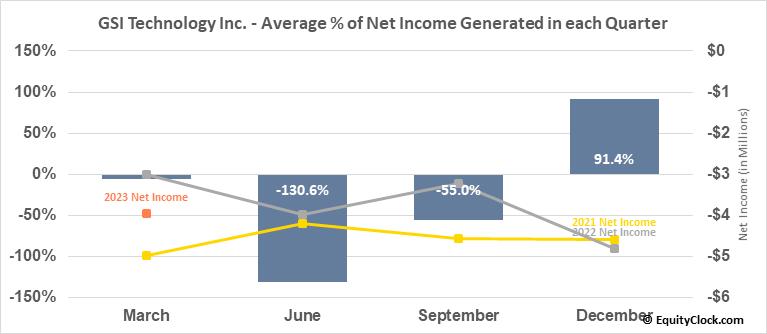 GSI Technology Inc. (NASD:GSIT) Net Income Seasonality
