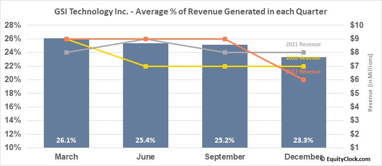 GSI Technology Inc. (NASD:GSIT) Revenue Seasonality