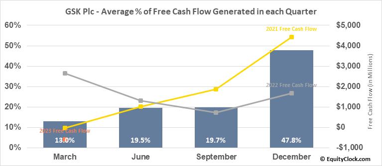 GlaxoSmithKline plc (NYSE:GSK) Free Cash Flow Seasonality