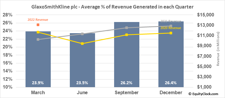 GlaxoSmithKline plc (NYSE:GSK) Revenue Seasonality