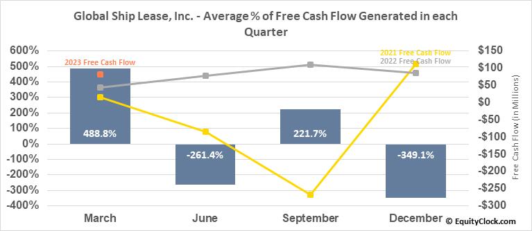 Global Ship Lease, Inc. (NYSE:GSL) Free Cash Flow Seasonality