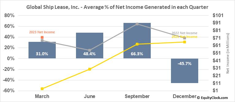 Global Ship Lease, Inc. (NYSE:GSL) Net Income Seasonality