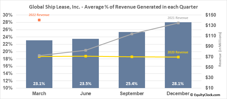 Global Ship Lease, Inc. (NYSE:GSL) Revenue Seasonality