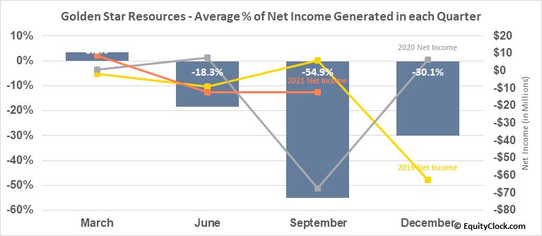 Golden Star Resources (AMEX:GSS) Net Income Seasonality