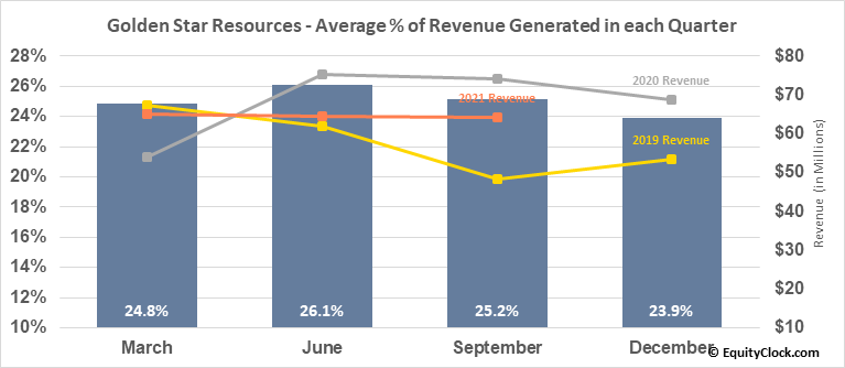 Golden Star Resources (AMEX:GSS) Revenue Seasonality