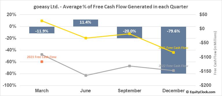 goeasy Ltd. (TSE:GSY.TO) Free Cash Flow Seasonality